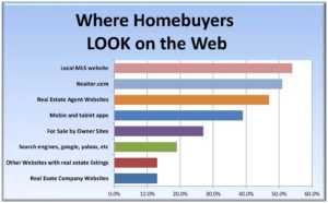 Where Home Buyer's look on the Web 2012, Iowa City Real Estate