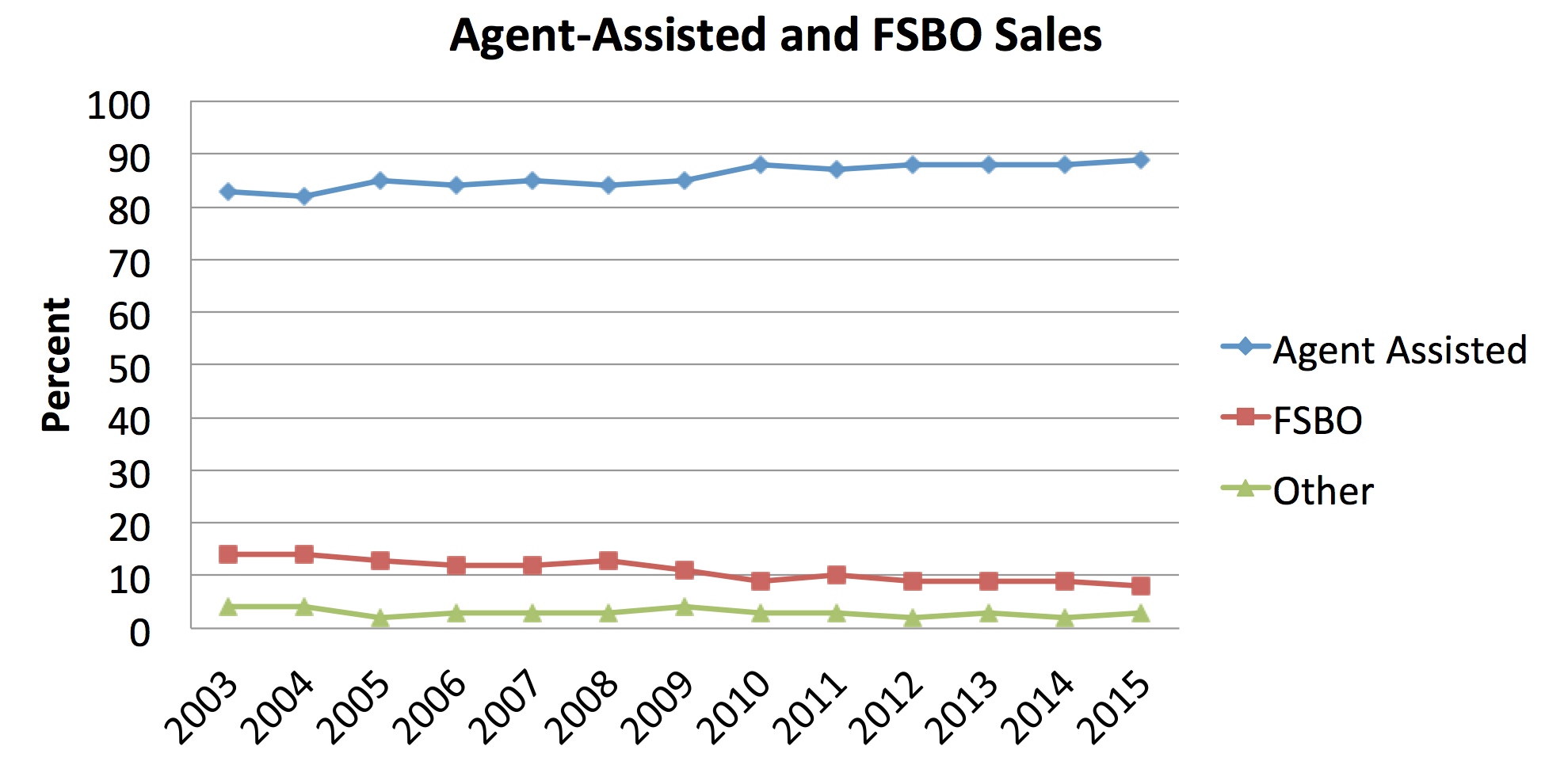 agent-listed-and-fsbo-sales-1