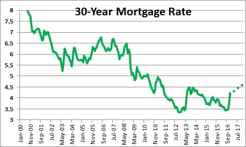 What Are Current Mortgage Rates For Investment Properties